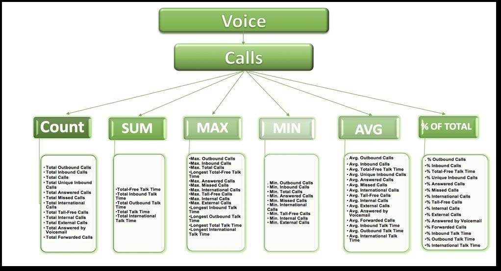 How to define analytics metrics for Nextiva Voice   Nextiva