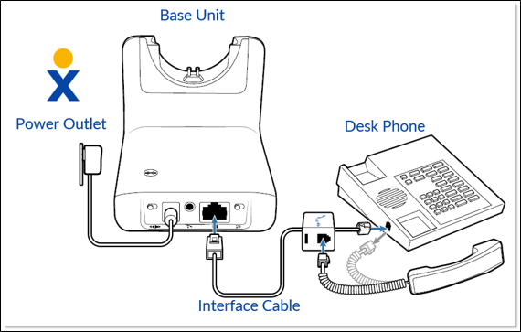 Connecting the Plantronics CS510/CS520 Headset to a Desk