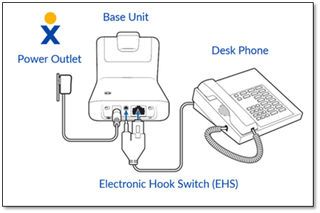 Connecting The Plantronics Cs540 Headset To A Desk Phone With An Ehs Cable Nextiva Support
