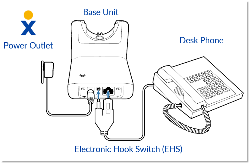Connecting The Plantronics Cs510 Cs520 Headset To A Desk Phone With An Ehs Cable Nextiva Support