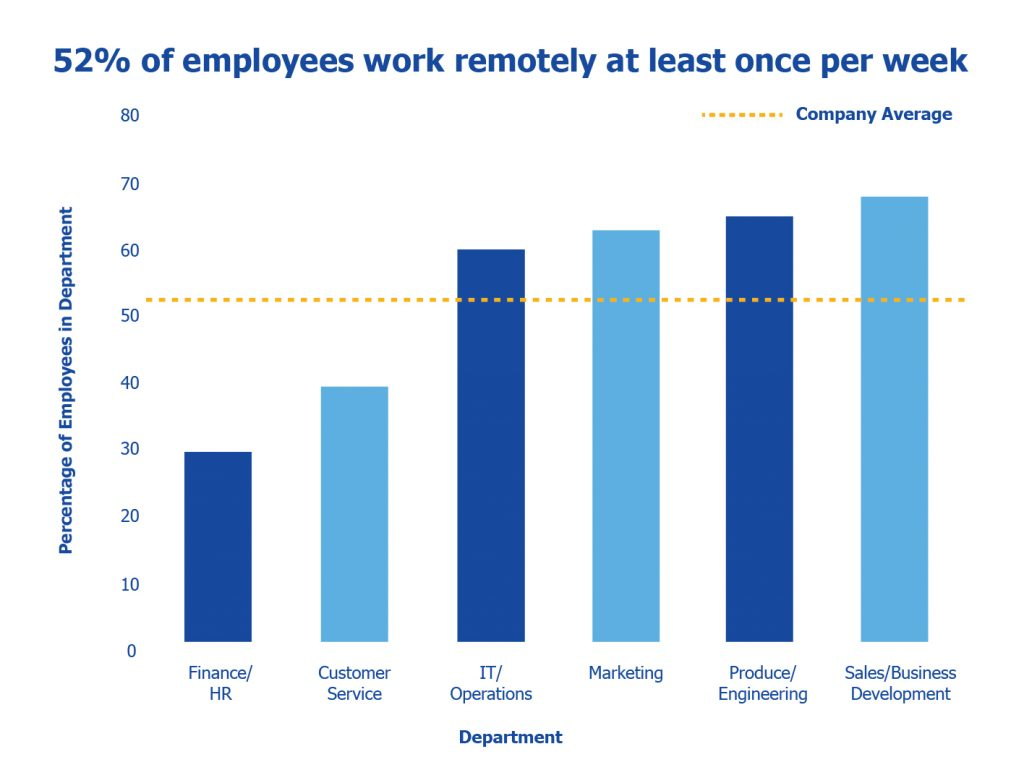 remote work chart - based on industry