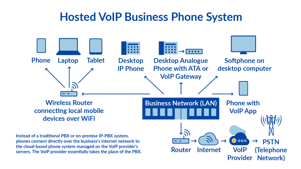 how hosted PBX works diagram