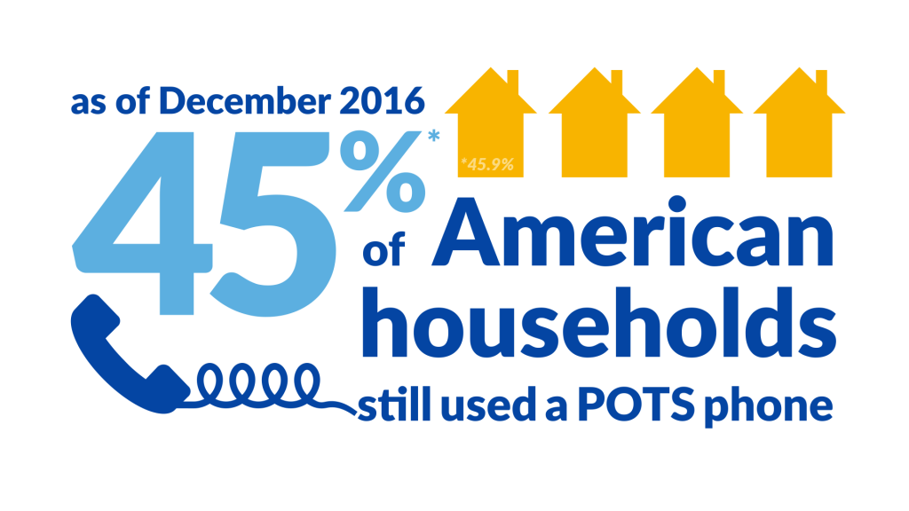 2016 POTS phone statistic