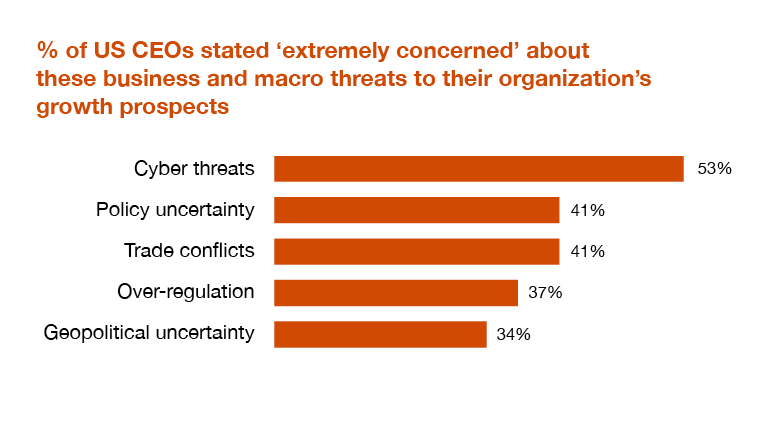 Cybersecurity Threats Top CEO Concerns - 2020 U.S. CEO Survey - PwC