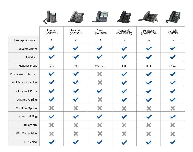 VoIP phone comparison chart