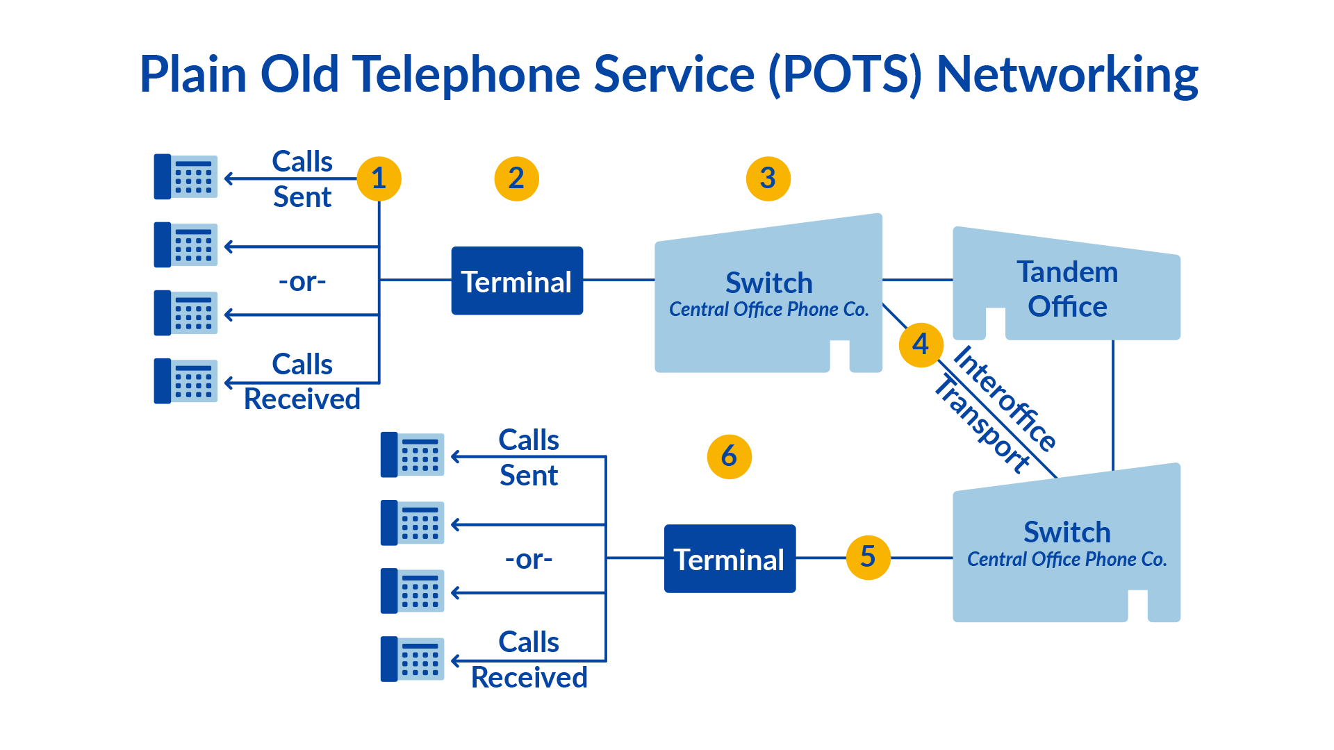 Plain Old Telephone System - Diagram