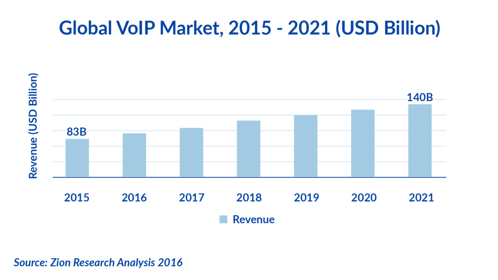 VoIP market growth projections