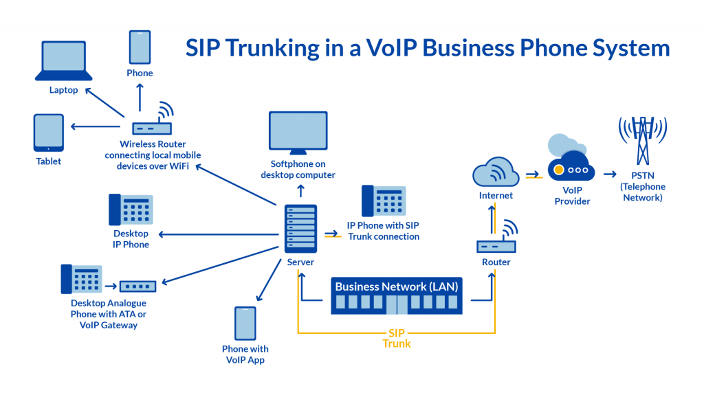 SIP Trunking Diagram/Illustration
