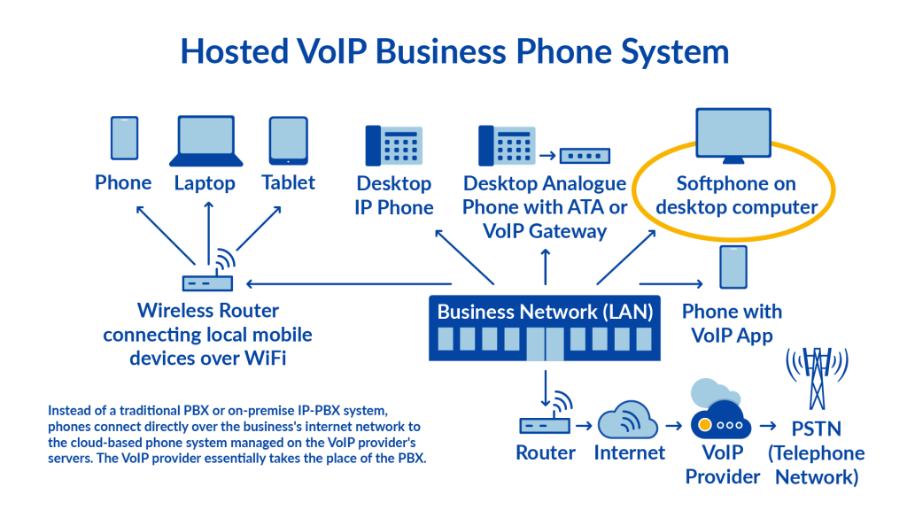 indeed, this is one of the perks of using softphones over regular phones  with voip