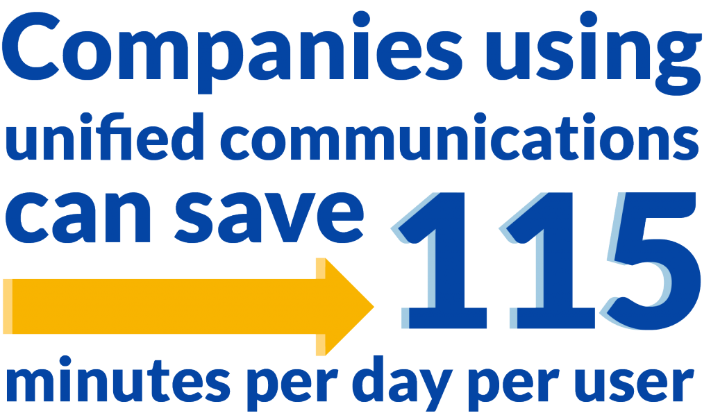 unified communications with VoIP saves time