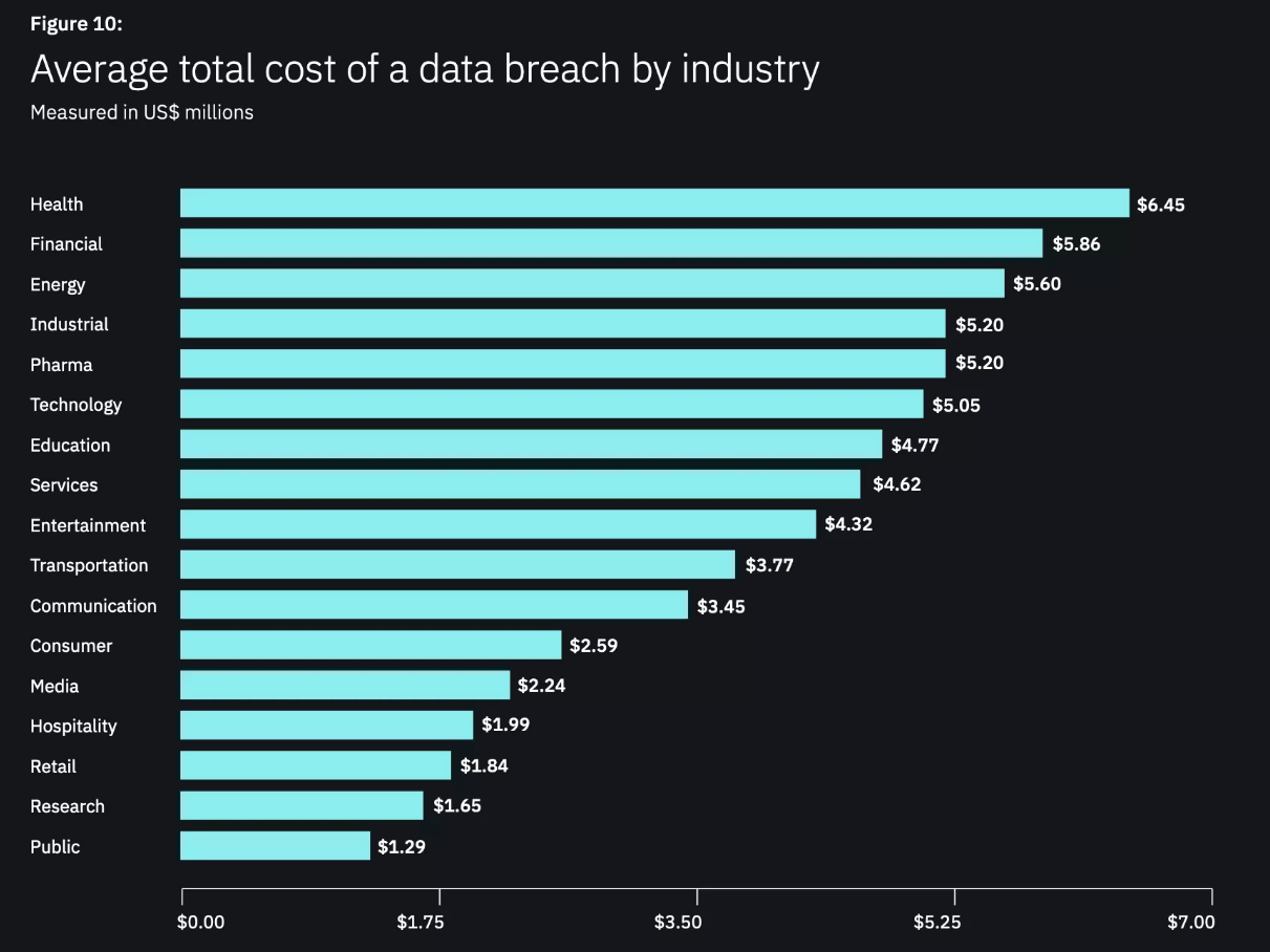 2019 Cost of a Data Breach by Industry - IBM