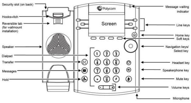 Polycom VoIP phone diagram