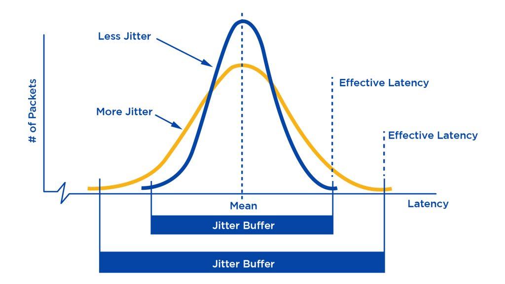 voip jitter buffer bell curve