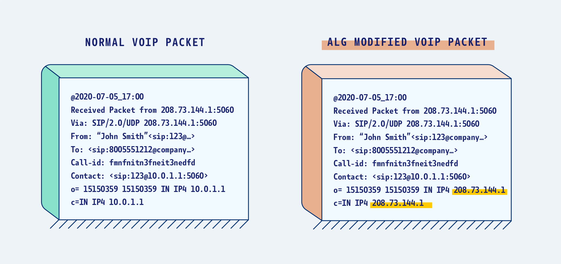 Examples of a modified packet (SIP ALG).