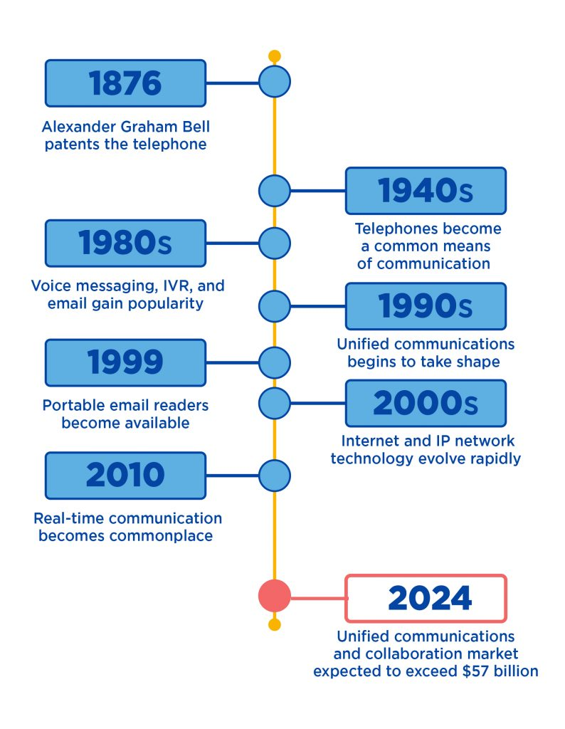 unified communications and voip timeline