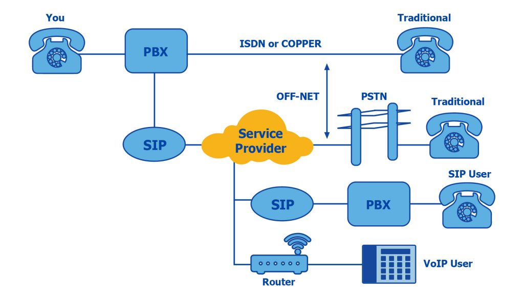sip server / sip proxy diagram