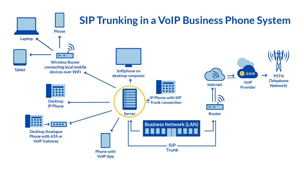 how the sip proxy server works with voip