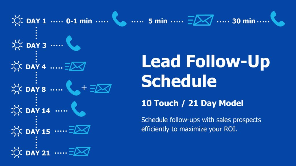 lead follow-up model for any type of crm strategy