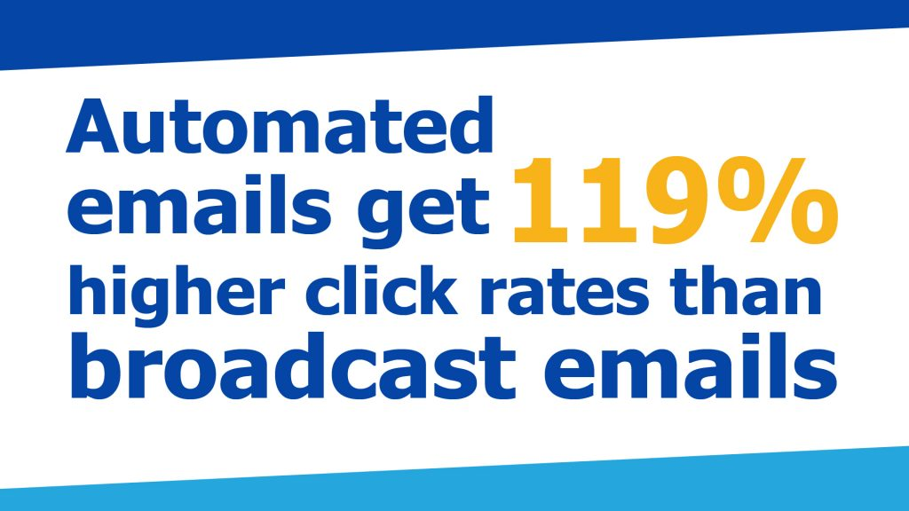 email automation statistic
