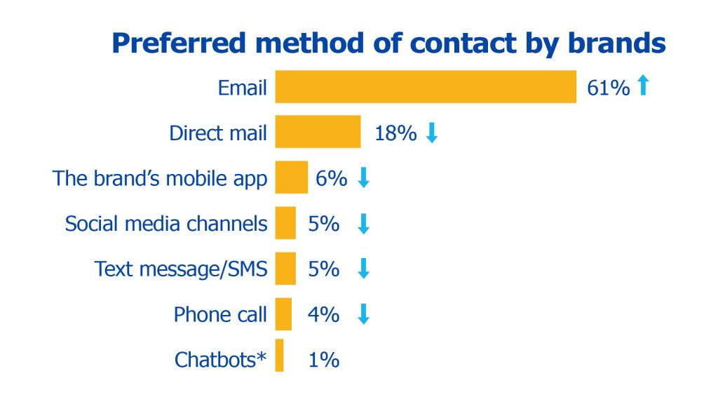 how customers prefer to be contacted by brands