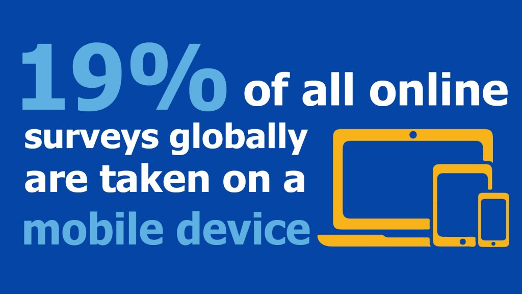 19 of surveys are taken on mobile devices