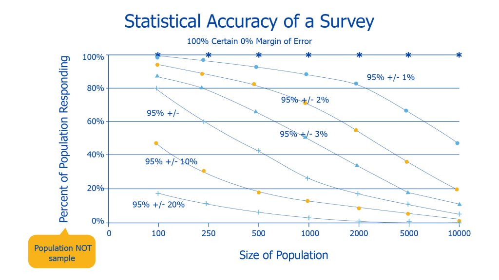 chart comparing survey fatigue and accuracy of results
