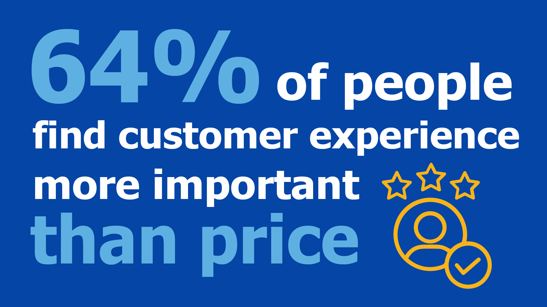 64% of people find customer experience more important than price. (CRM Statistic)