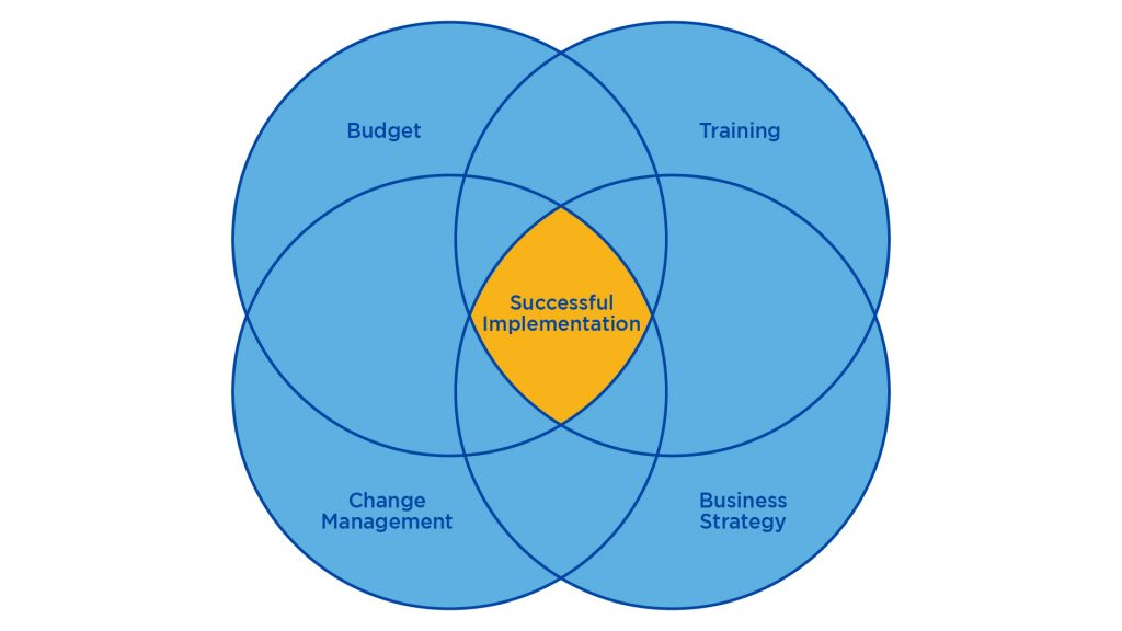 elements of a successful crm implementation