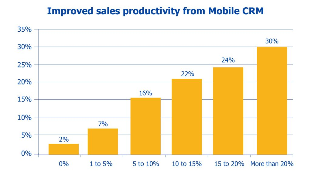 impact of mobile CRM on productivity