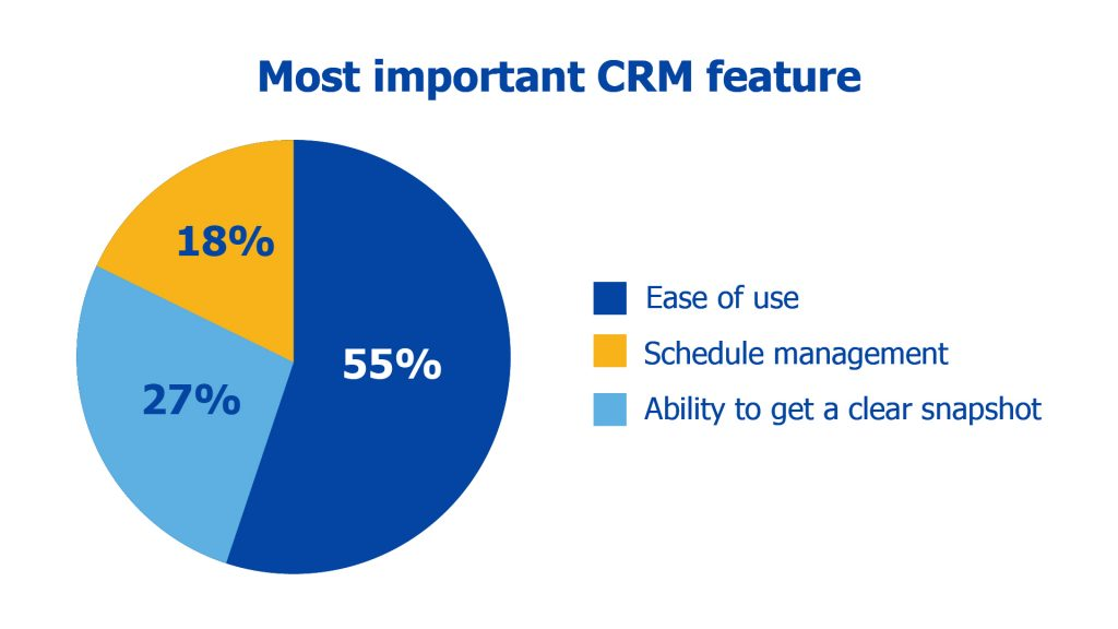 graph of the most important CRM features