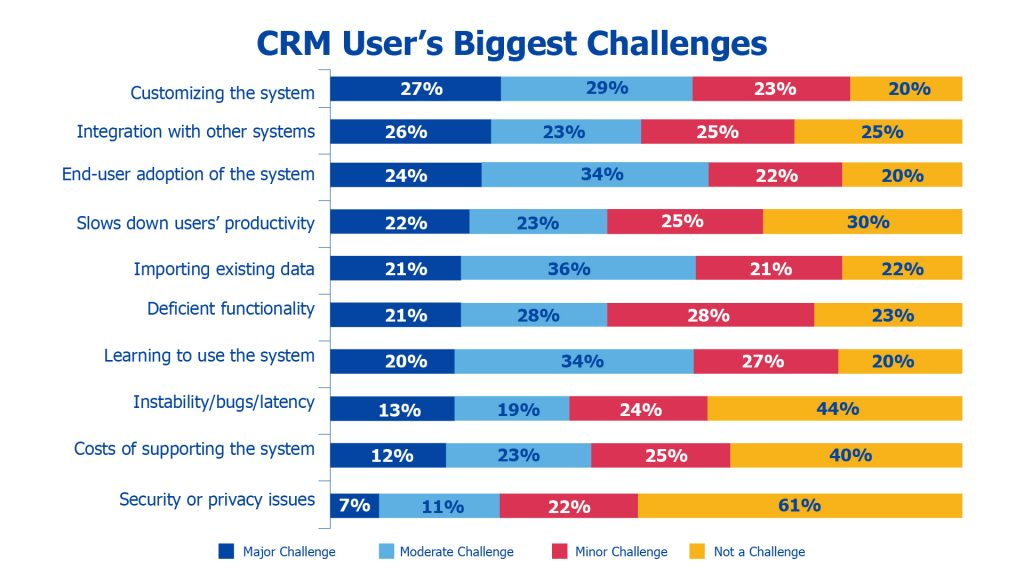 biggest challenges with crm implementation