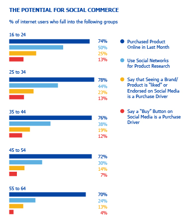 social commerce statistics