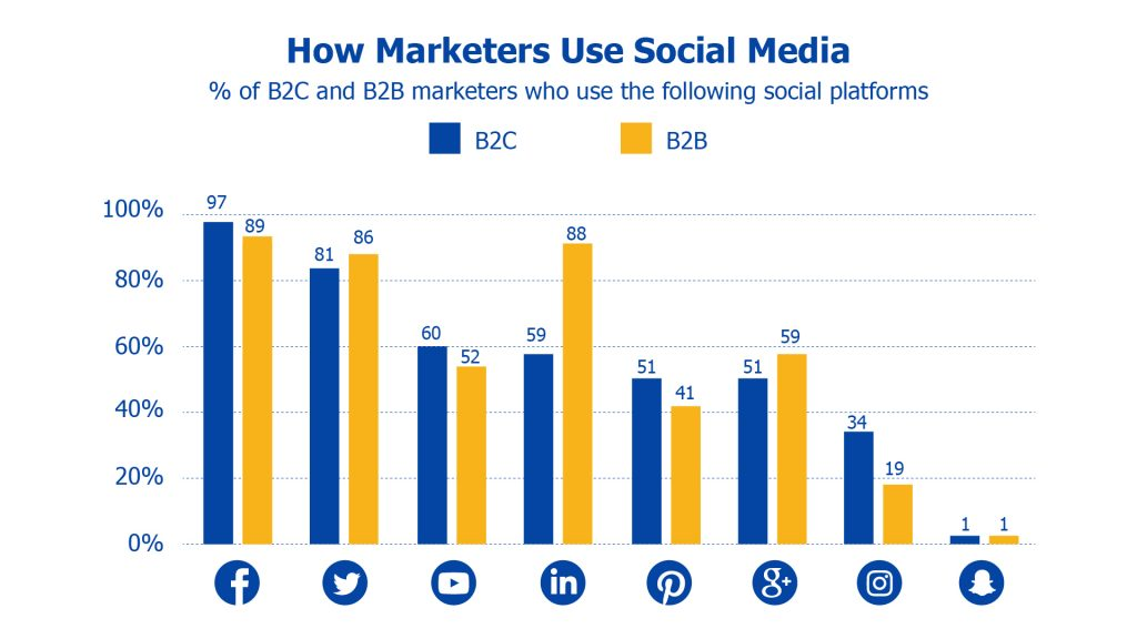 how b2b and b2c marketers use social media
