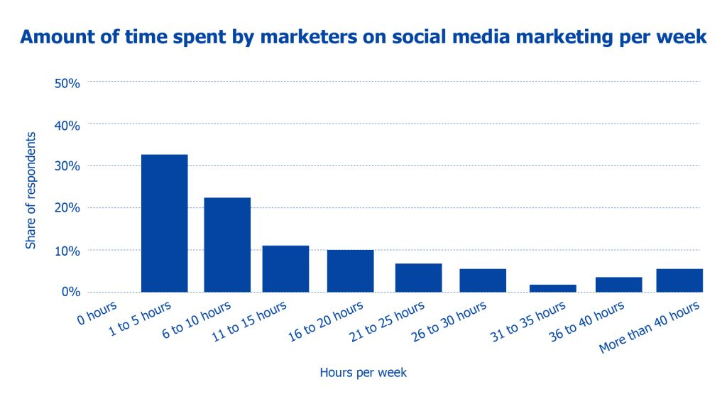 time spent by marketers on social media