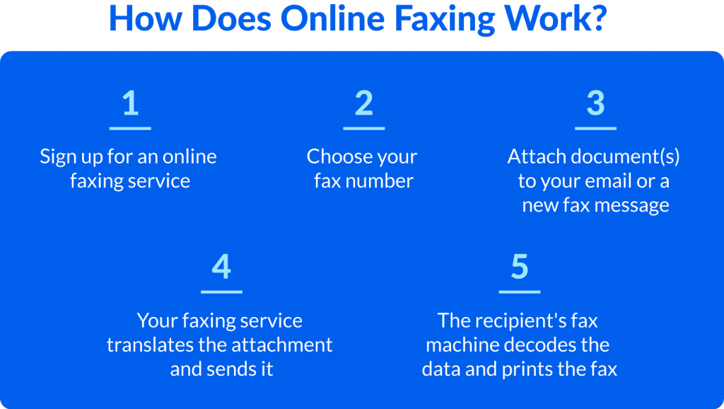Five steps to show how to send a fax online