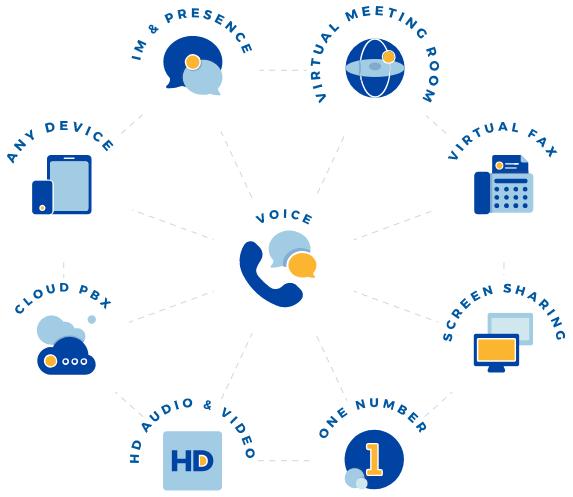 Nextiva's VoIP solution