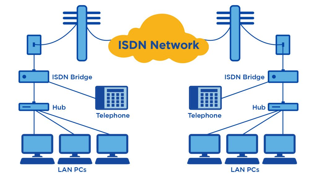 What Is Isdn  Integrated Services Digital Network