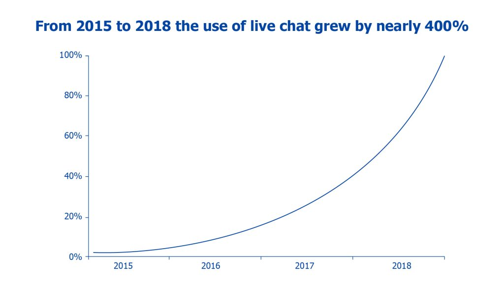 growth of the live chat software industry
