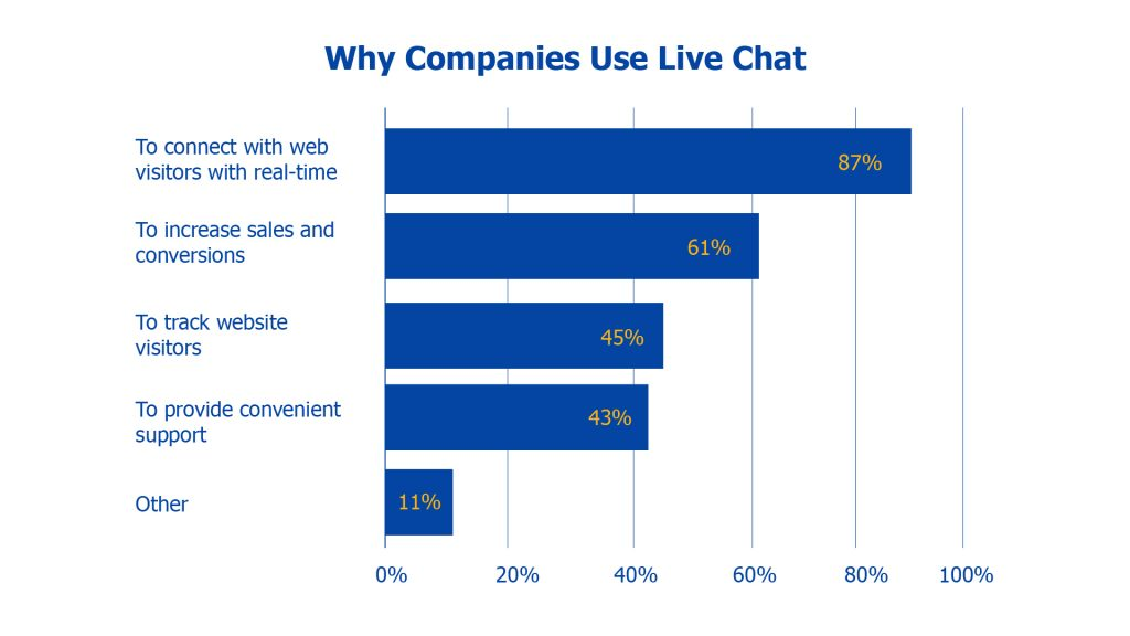 what is the reasoning behind live chat software