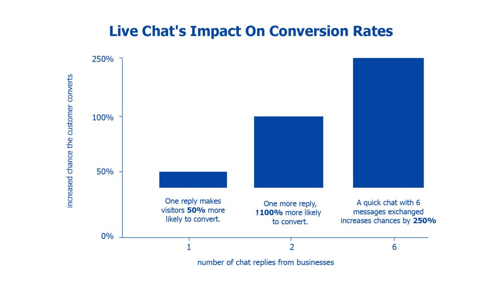 conversion rate from live chat software
