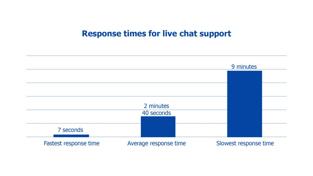 response times for live chat