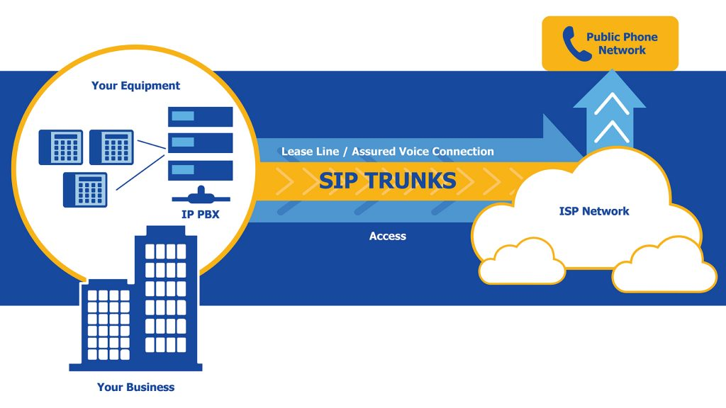 Pri Vs Sip An In Depth Comparison Of Both Pri And Sip Trunking
