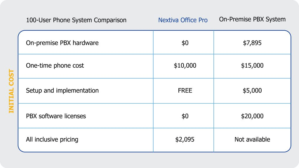 on-premise PBX initial costs are much higher than hosted VoIP or PRI