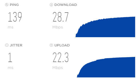 Screenshot of a VoIP Speed Test