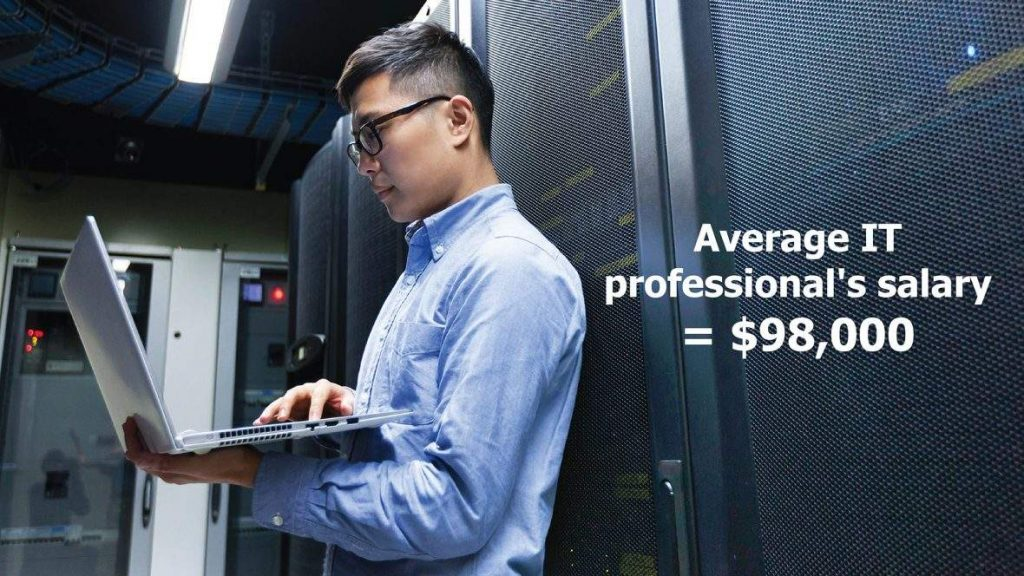 Hosted PBX IT Professional Salary