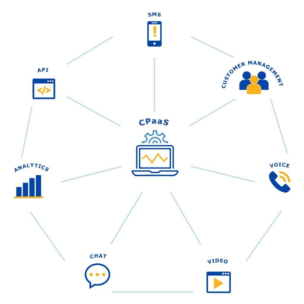 CPaaS integration diagram