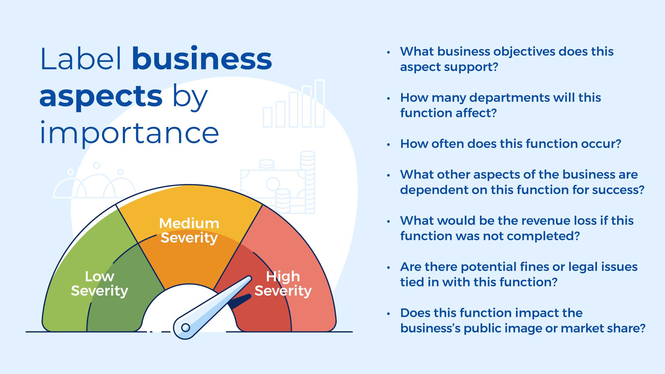 rate business aspects by importance