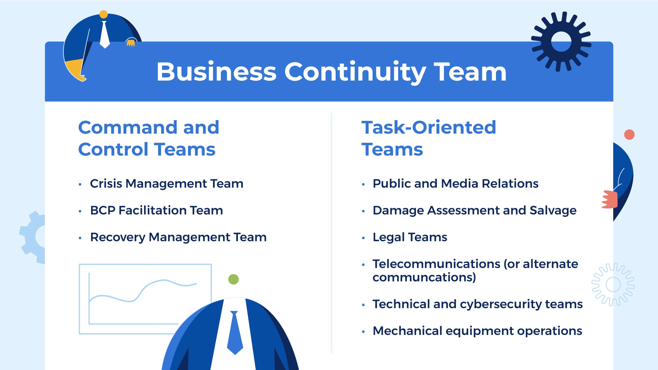 assemble your business continuity plan team