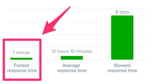 Customer Service Tips: Chart on response times
