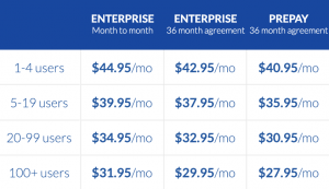 How Much Does Nextiva Cost: Office Enterprise